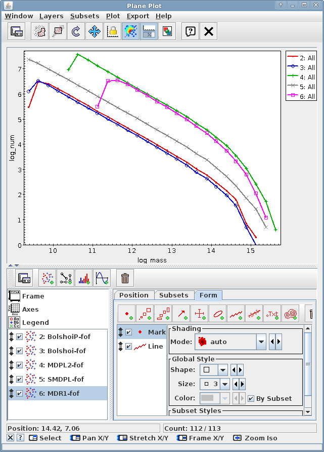 Mass functions for different simulations at redshift z = 0, extracted using the Mass function query form and plotted with Topcat